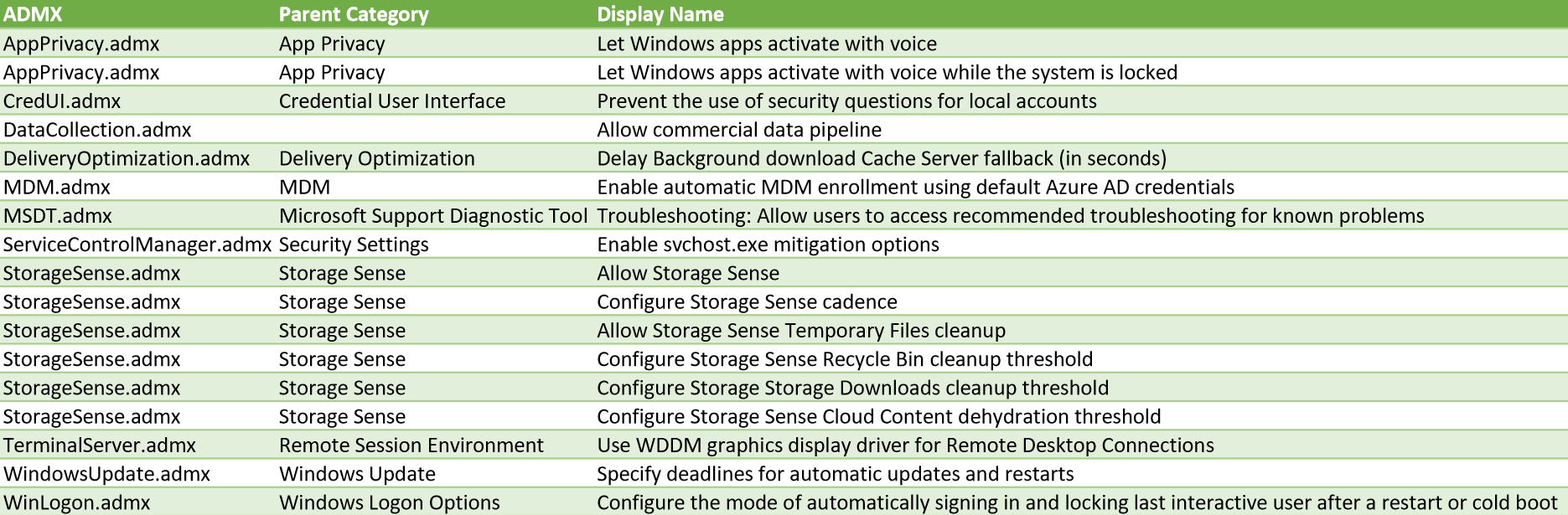 Group Policy Changes in Windows 10 1903 Preview - Vacuum